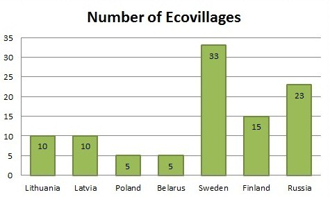 diagram_number_of_ecovillages_en