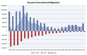 Russian_international_migration